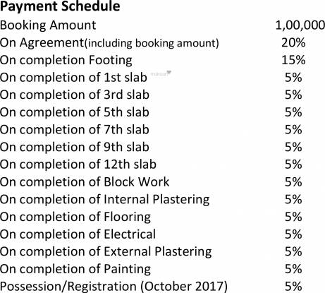 Ecolife Elements Of Nature Payment Plan